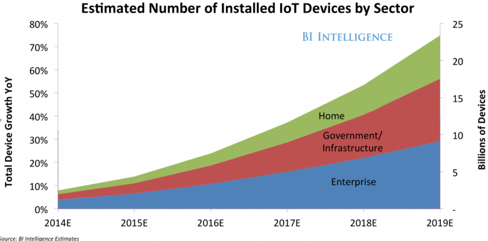 Crescita stimata del settore Internet of Things